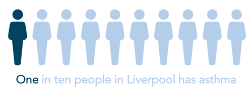 one in ten people in Liverpool has asthma